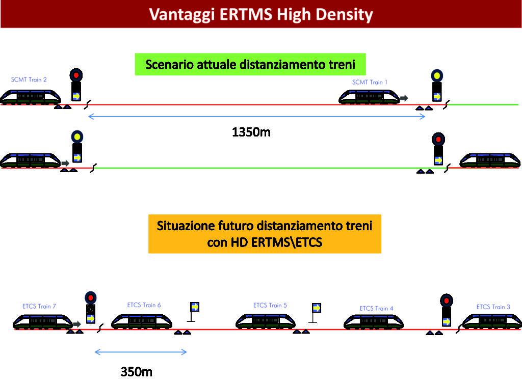 Presentazione ERTMS HD ed ERSAT-7