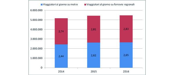 I pendolari del ferro in Italia: metropolitane e ferrovie regionali - Legambiente, Rapporto Pendolaria 2016